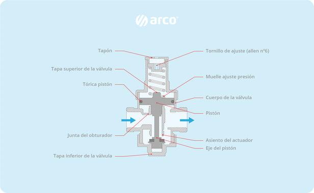 Reductor_presion_ARCO_Partes