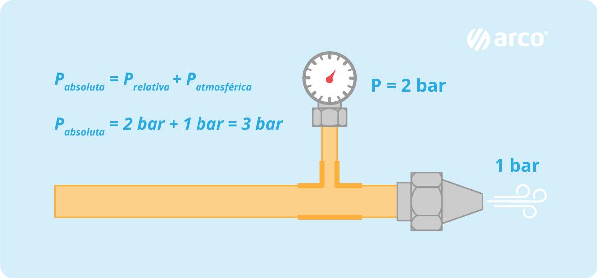 calcular-presión-absoluta