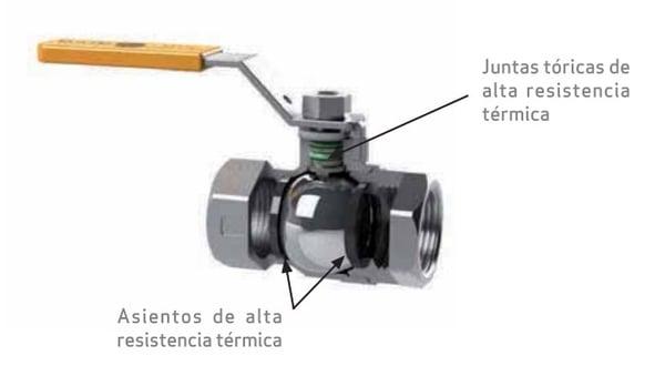 funcionamiento de la valvula de esfera