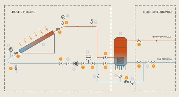 instalacion solar circuitos