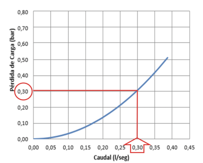 presion-caudal